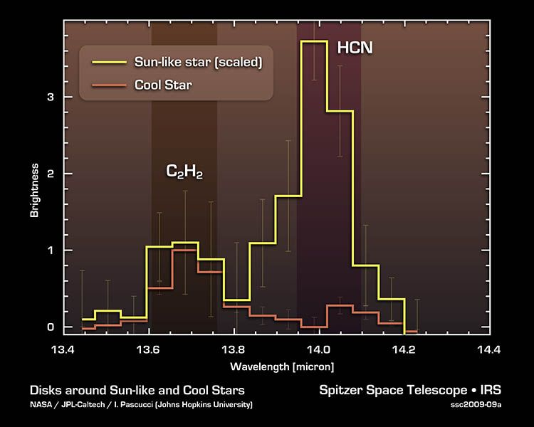 Stars and Habitable Planets