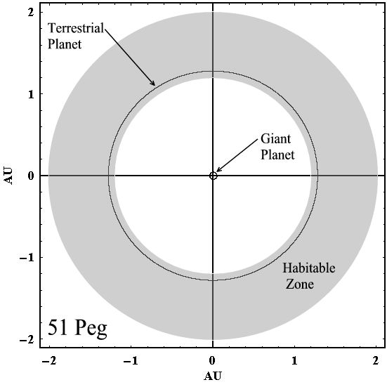 Habitable Zone Chart Tenth of The Habitable Zone